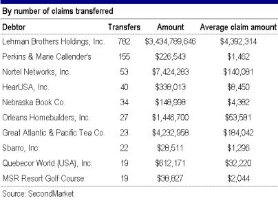 Bankruptcy claims trading hit new highs in July, report says