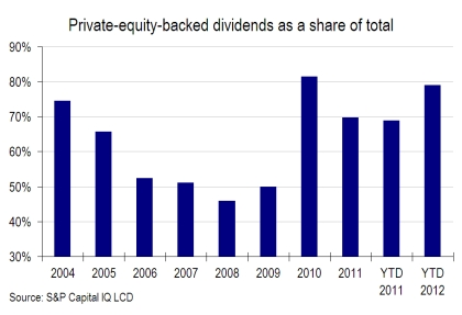 Dividend loan volume jumps in July, thanks largely to ...